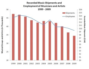 Recorded music shipments and employment of musicians and artists 1999-2009