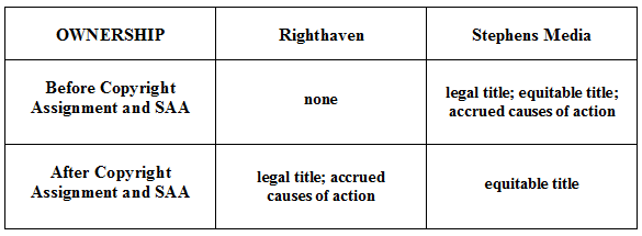 righthaven_ownership
